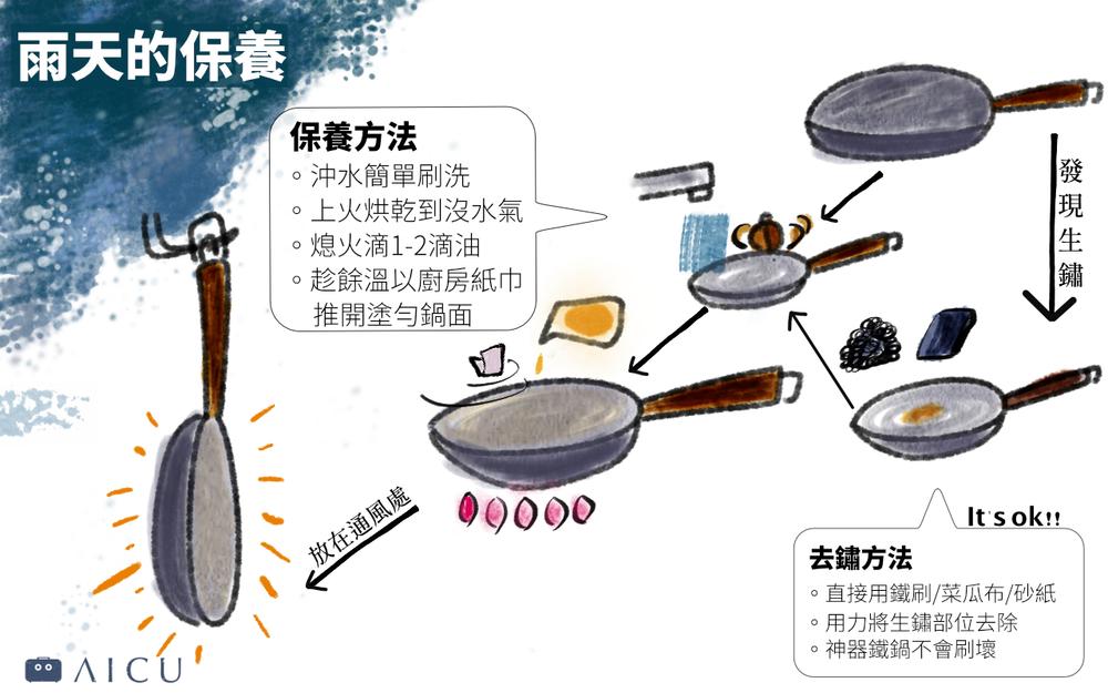 神器鐵鍋的秋冬保養 - 養好了就不怕生鏽了