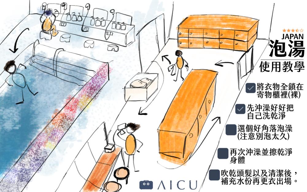 此使用教學大同小異,可用於日本公共澡堂、泡湯溫泉均可。