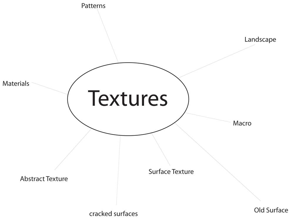 Texture Mindmap