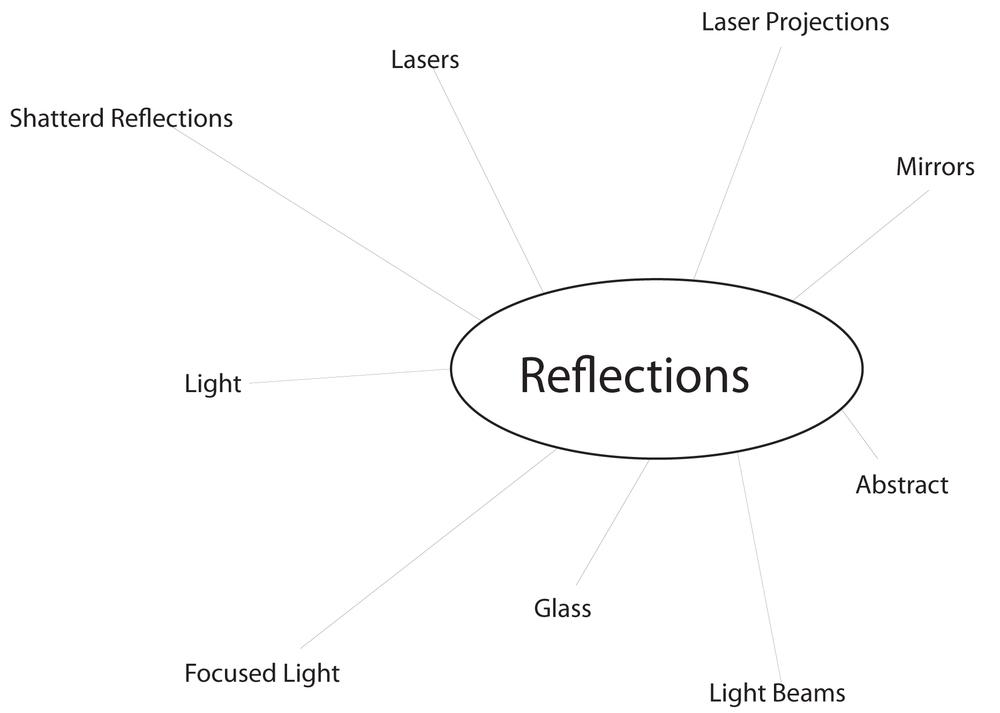 Reflections MindMap