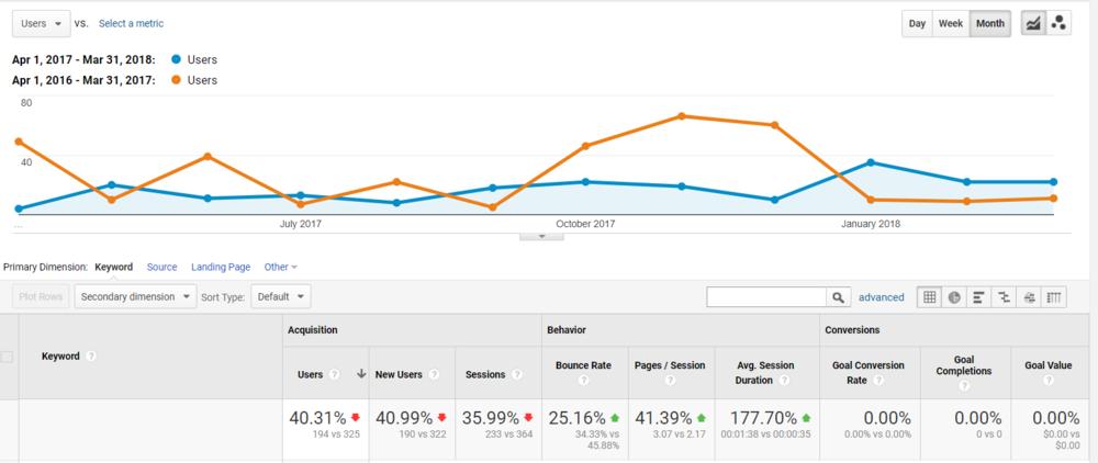 Google-Analytics-CompareChannels.PNG
