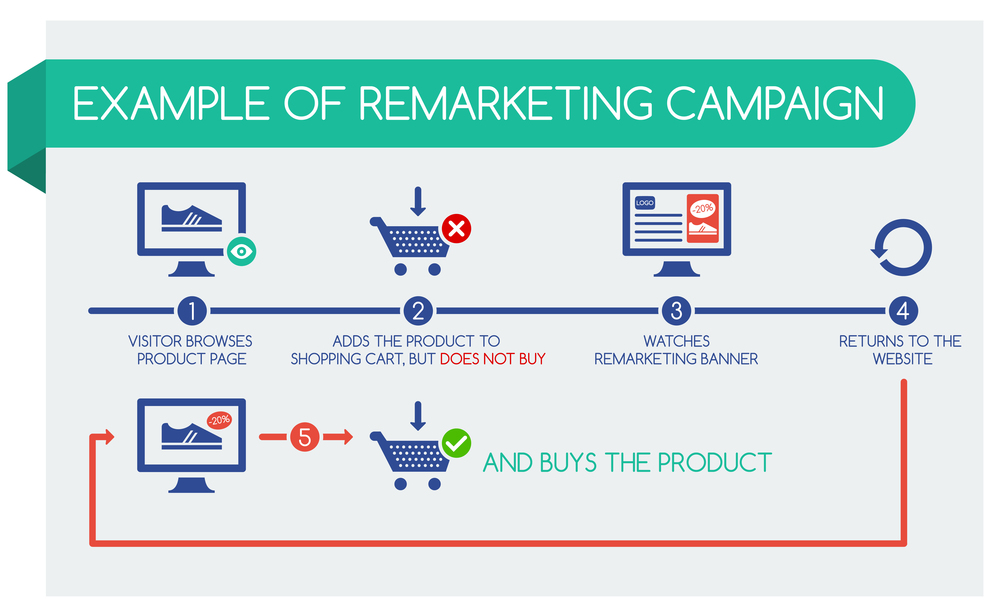Digital_Pollinators_Retargeting_Marketing