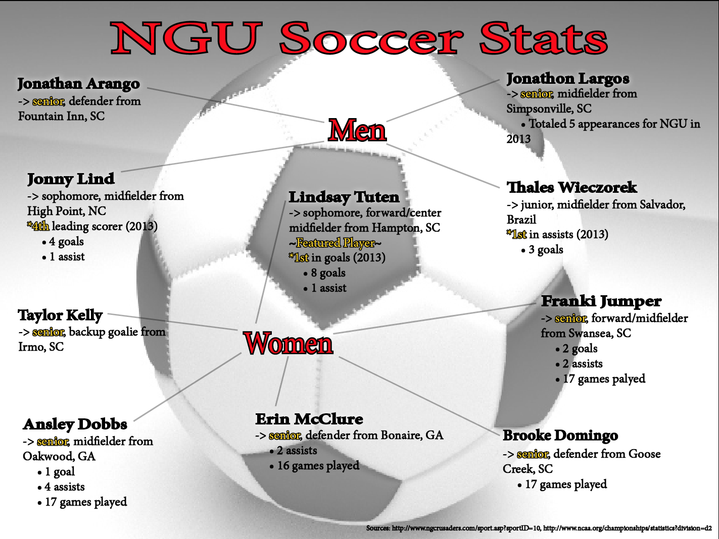 Take a closer look at NGU soccer stats — Vision Media
