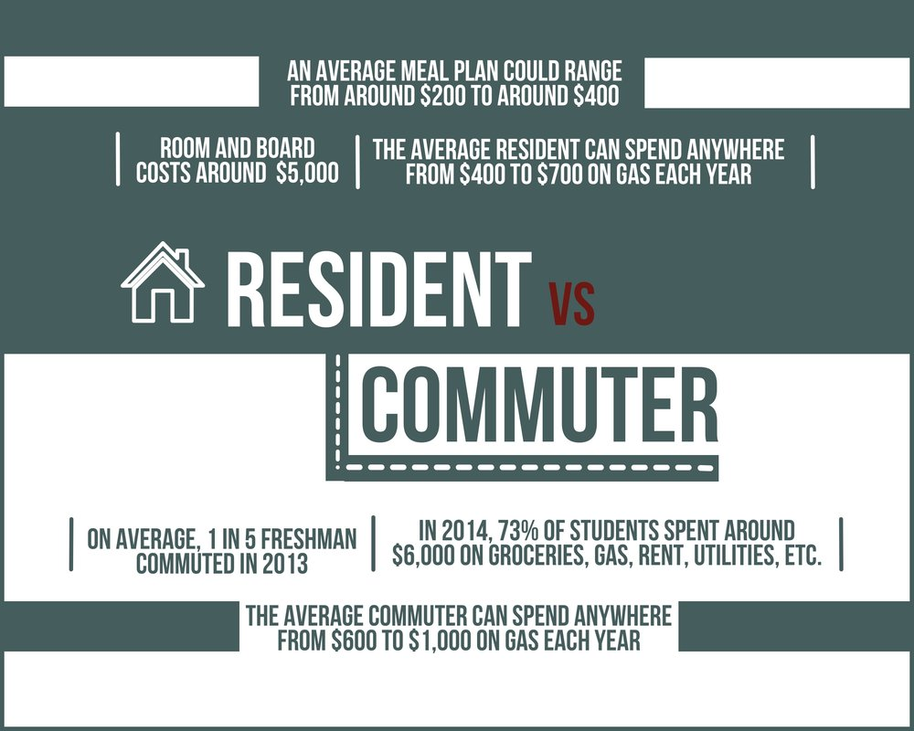 Resident VS Commuter .jpg