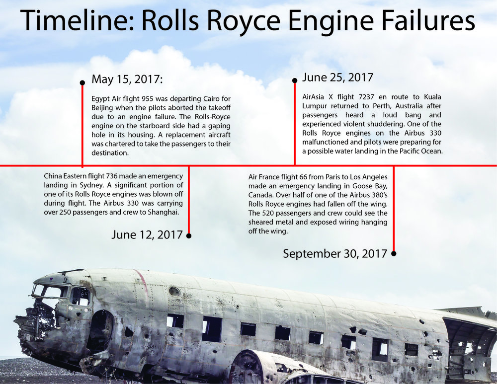 The aviation industry could be on the verge of a safety catastrophe. Graphic courtesy of Carson Myers.