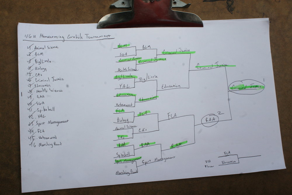 A final tally of all the teams who competed and how fat everyone got in the tournament in the end.