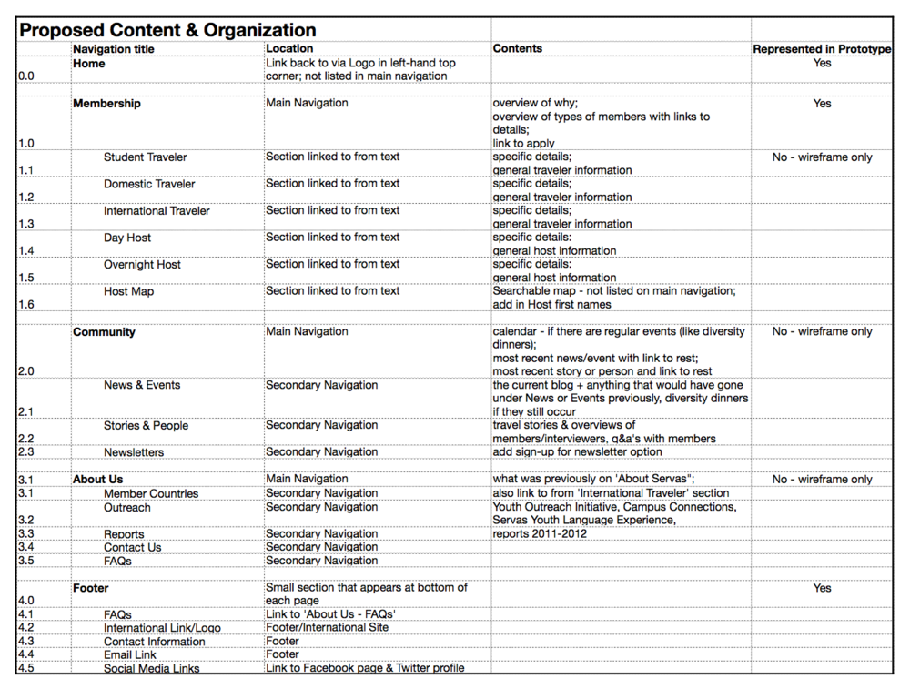 US Servas Proposed Content Inventory copy.png