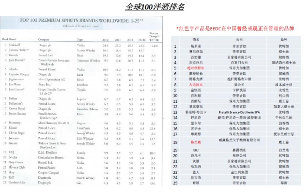 2014 国际洋酒排行表[下载]