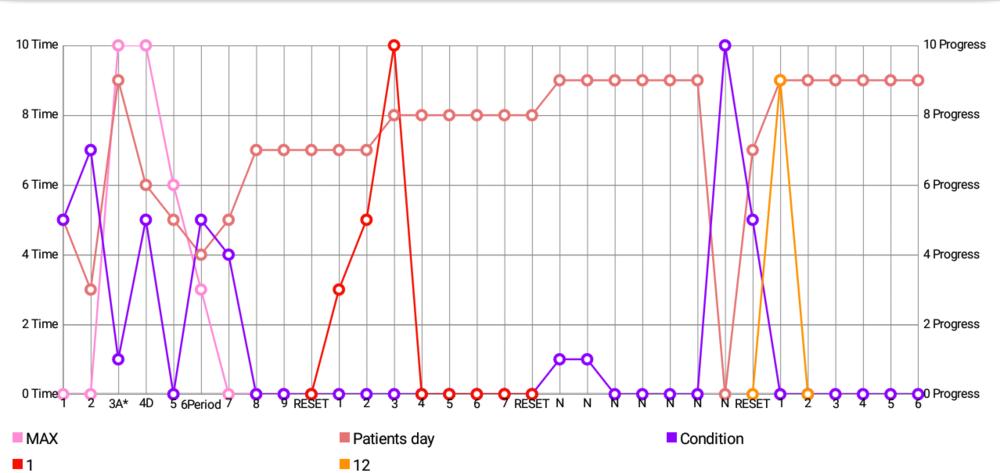 Prescription chart: Blue line wants to go down  ⬇️Violet-Blue line wants to go down.  ⬆️Light pink line wants to go up  Colored lines are prescriptions