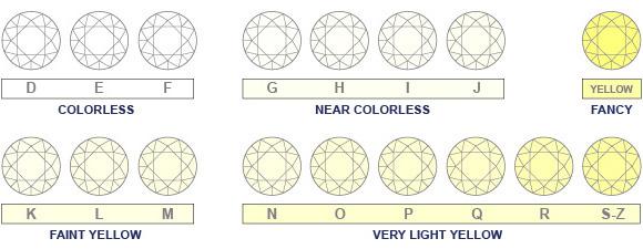 Fancy yellow diamond colour grading