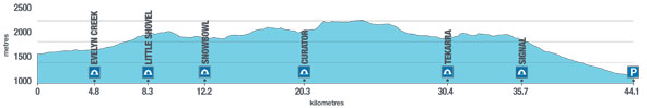 Skyline Trail Elevation Profile - https://www.pc.gc.ca/