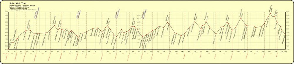 John Muir Trail Elevation Profile- provided by pcta.org
