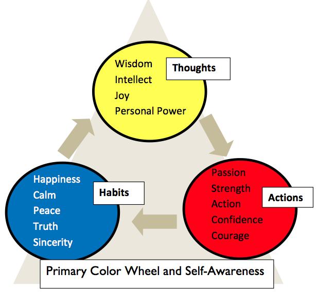 Color Wheel In You Metamorphosis