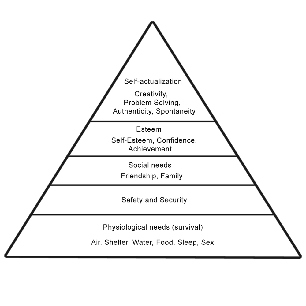 "Abraham Maslow's theoretical Hierarchy of Needs, proposed in his 1943 paper, ""A Theory of Human Motivation"""