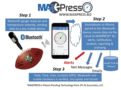 Simple and Easy to Use Process to Capture Ball Pressures and Temperatures