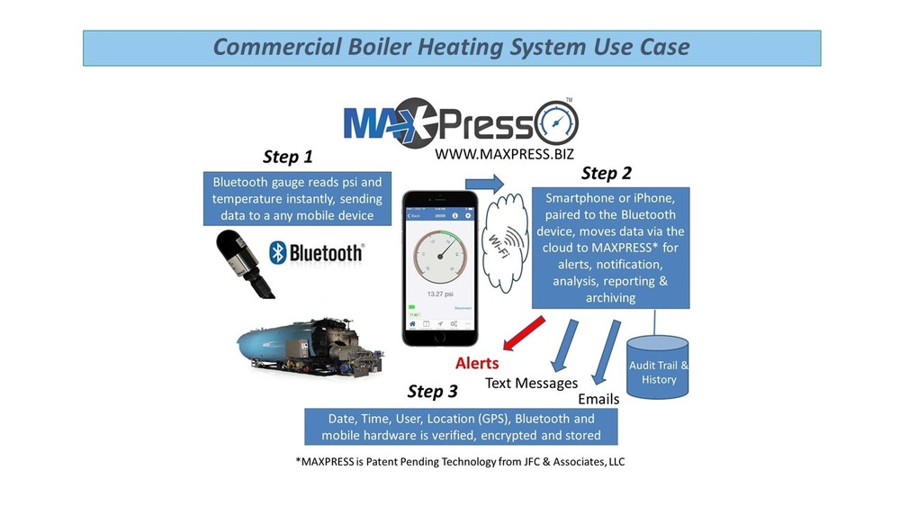 Simple and Easy to Use Process to Capture Boiler Pressures and Temperatures