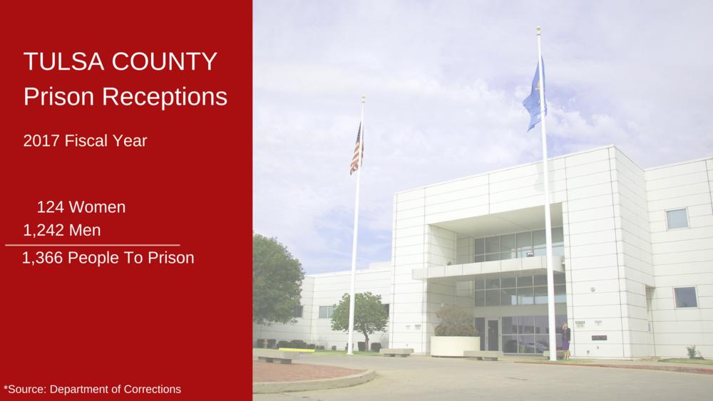 Tulsa County Prison Receptions 2017