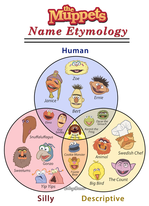 thedailywhat :      Venn Diagram of the Day:   Muppet Name Etymology chart  by Jeff Rubin and  Caldwell Tanner .   [ jeffrubinjeffrubin  /  collegehumor .]