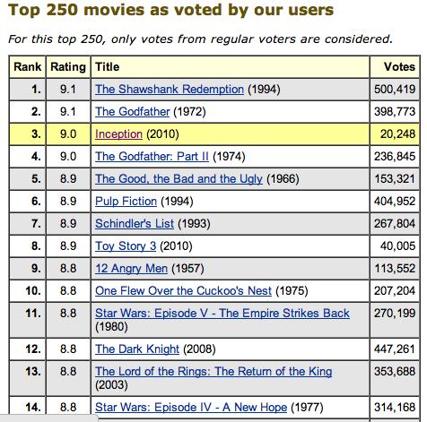jaredgeller :      IMDB's top 250 (whoa.)