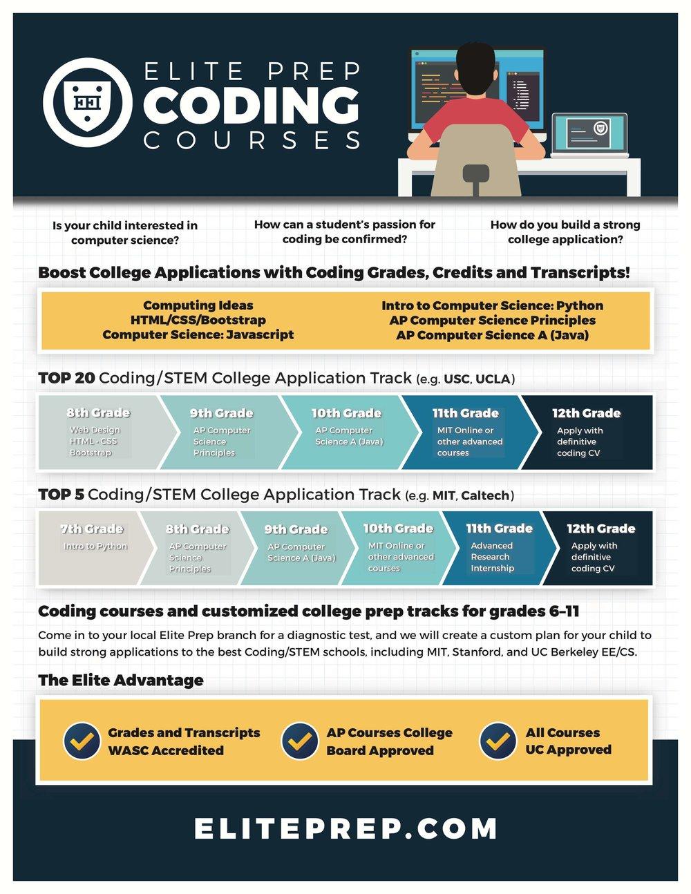 Coding Courses — Elite Educational Institute
