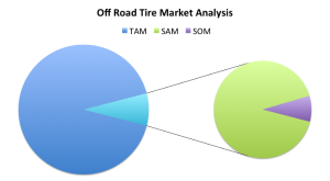 The pie chart illustrates how the off road tire market is only a portion of the TAM.  The SAM (green) is the real market segment of interest, and the SOM (purple) is the market share we hope to take in sales over some duration of time.