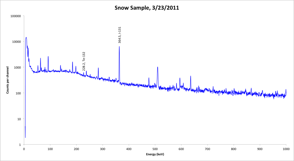 8.02 day Iodine-131 and 3.2 day Tellurium-132 in a sample of snow collected in Reno, NV after the accident.