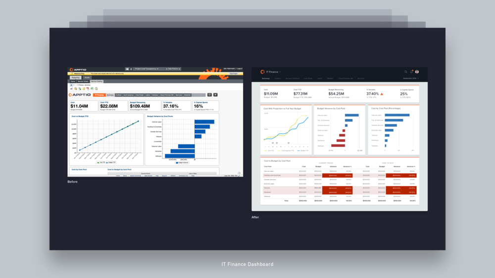 09 Dashboard - Apptio Business Intelligence.png