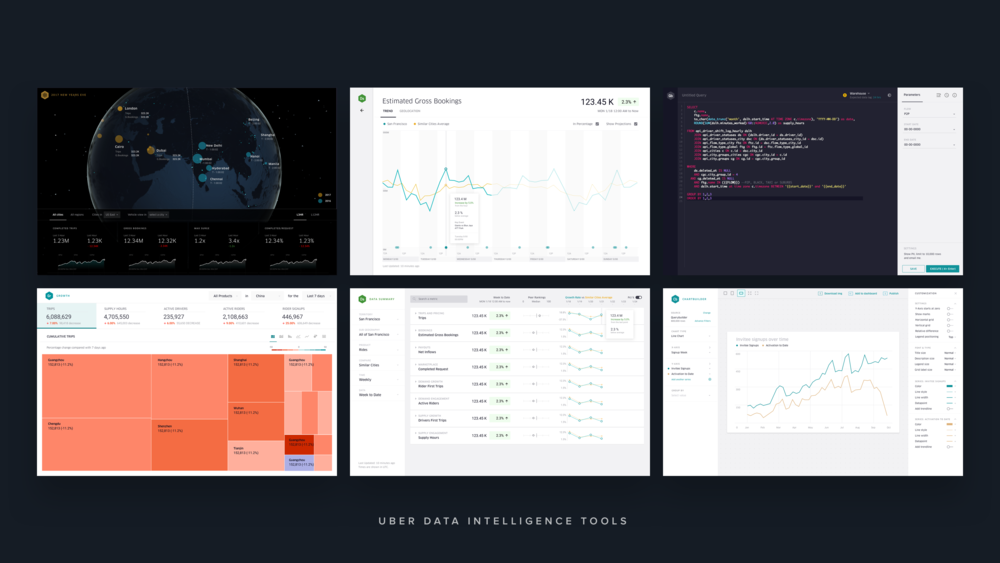 UBER Data Intelligence Tools