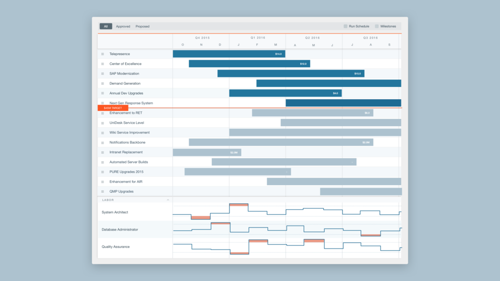 Apptio Project Planning Visualization