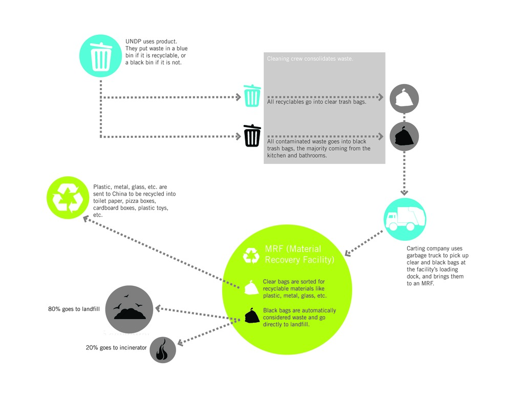Waste Life Cycle Diagram.jpg