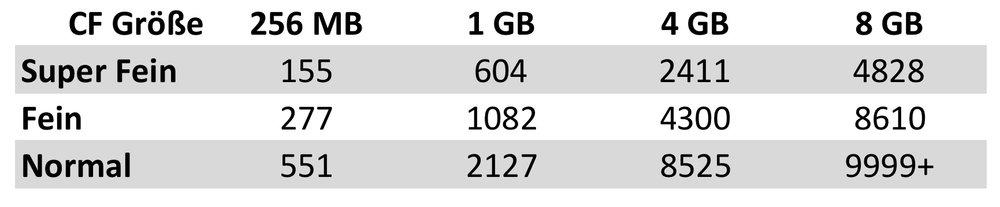 Anzahl an Bildern bei unterschiedlichen Qualitäten und CF Größen