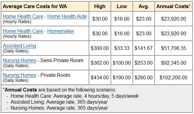 ltc cost estimate
