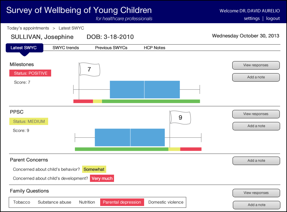 The Concept 2 detail page uses a box and whisker plot, breadcrumb navigation from the home page, and a top navigation for patient-specific data.