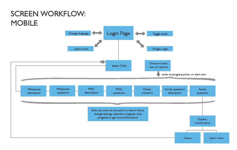 Parent Mobile Workflow-page-001.jpg