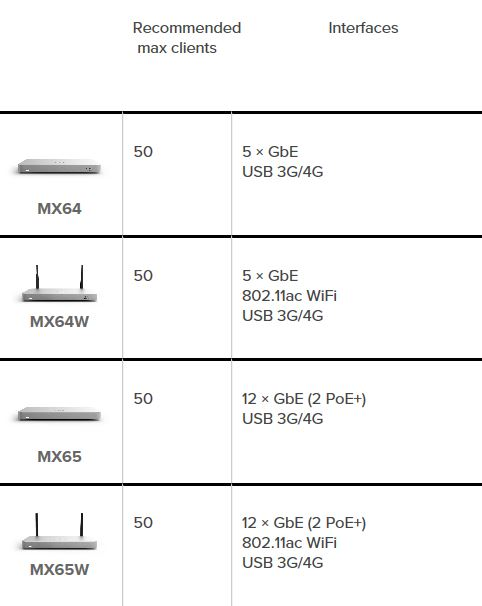 Note: GbE refers to Gigabit Ethernet Ports & PoE is Power over Ethernet