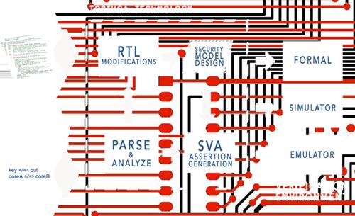 Tortuga Logic's Design-For-Security Flow