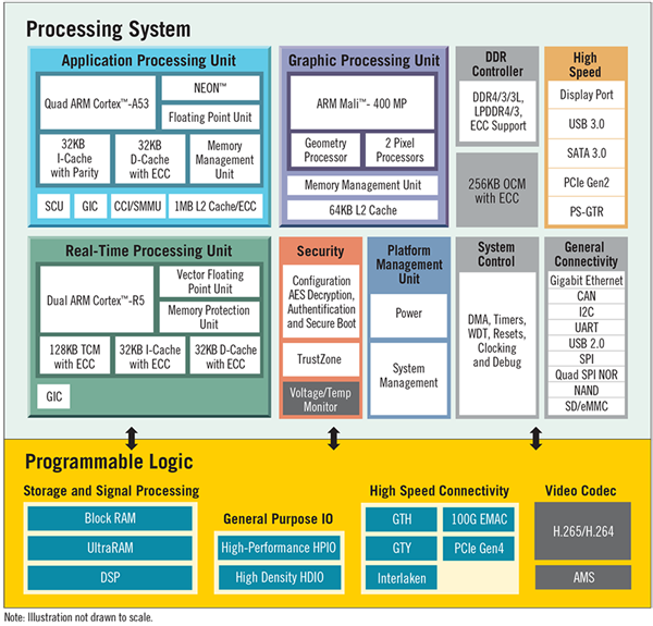 Processor Features in the Xilinx Zynq UltraScale+ MPSoC (Courtesy of Xilinx)