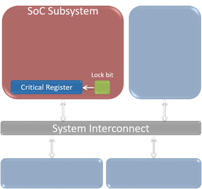 Protecting a critical register, a common SoC security requirement
