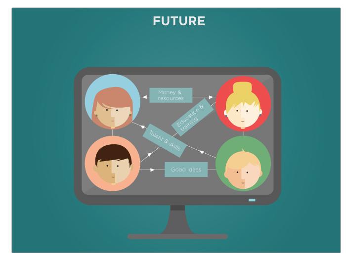 Present - Future Scenario
