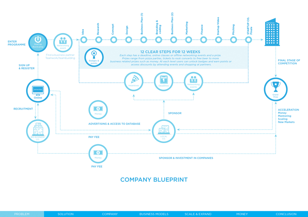 Strategic Business Model Blueprint
