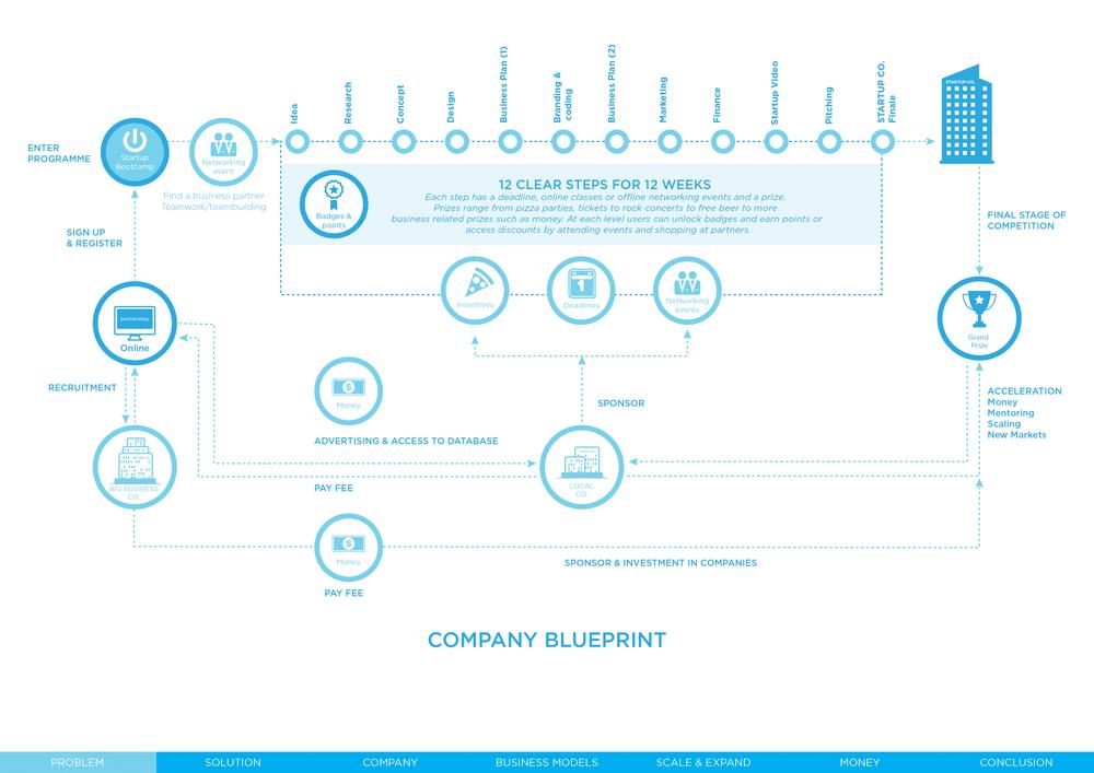 Information design sidhika sooklal strategic business model blueprint malvernweather Images