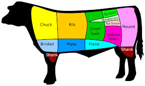 Cutting Against The Grain And More Meat Made Simple
