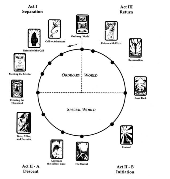 Christopher Vogler's version of Joseph Campbell's Hero's Journey, as visualized in Stuart Voytilla's Myth and the Movies