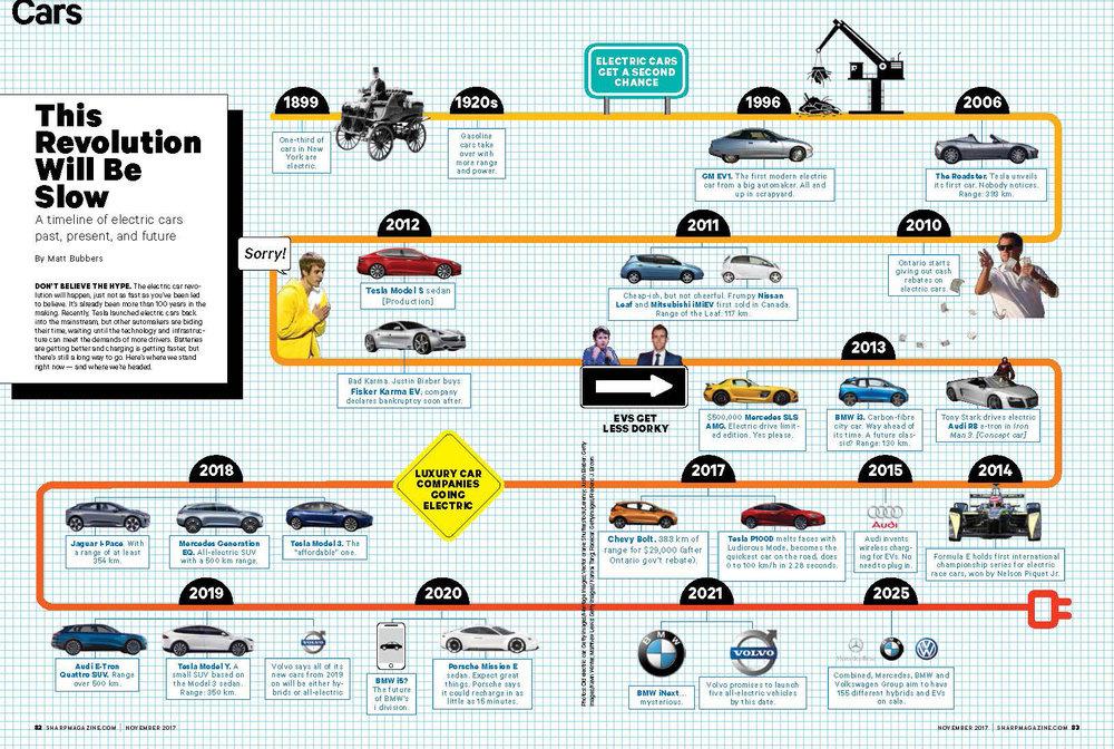 Car Timeline.jpg