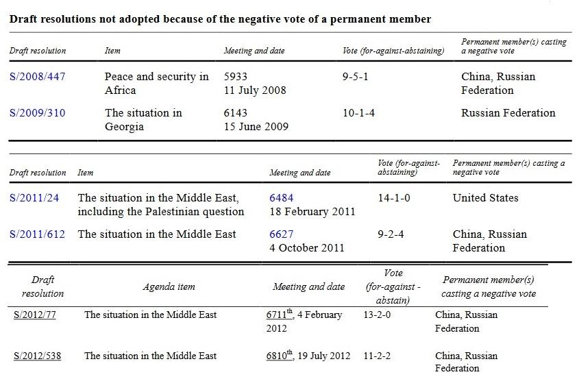UNSC 2008-2012.jpg