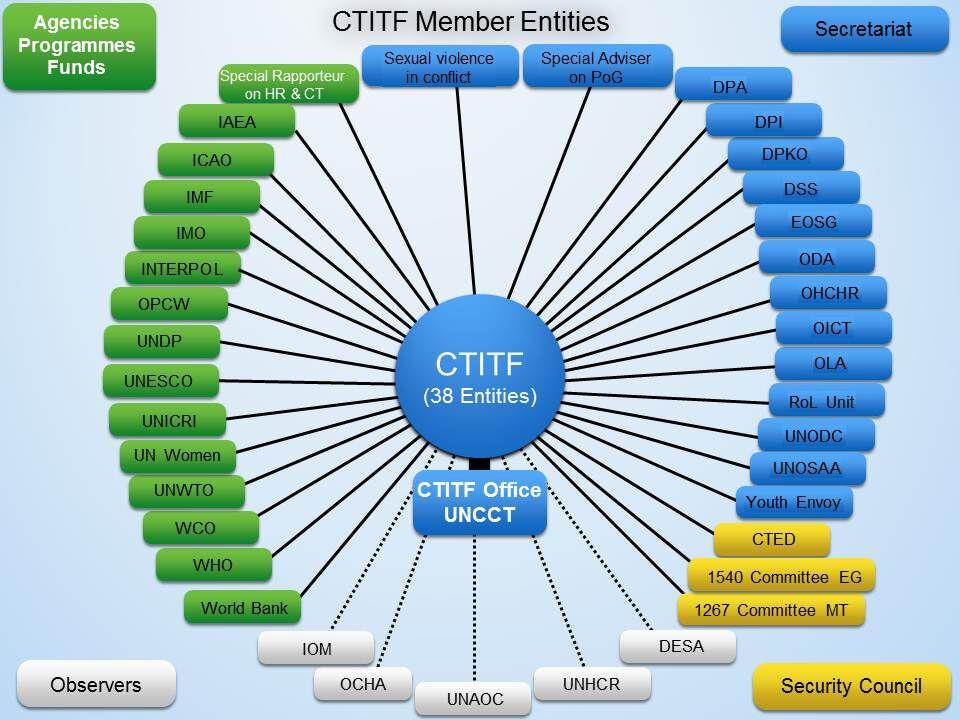 https://www.un.org/counterterrorism/ctitf/en/structure
