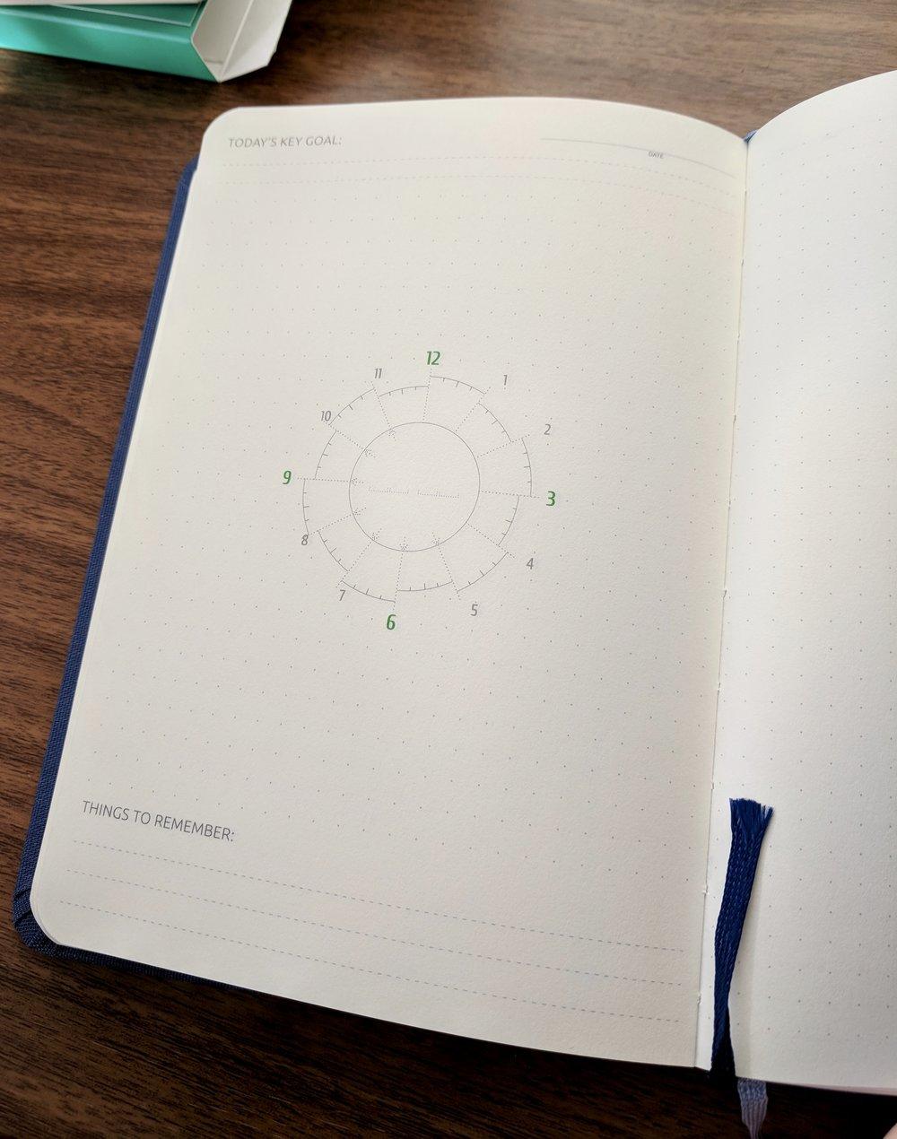 "Slice Planner ""Clockface"" Diagram"
