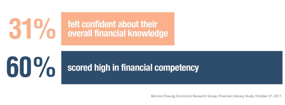 Bernice-Cheung-Environics-Research-Group-Financial-Literacy-Study_statistics.png