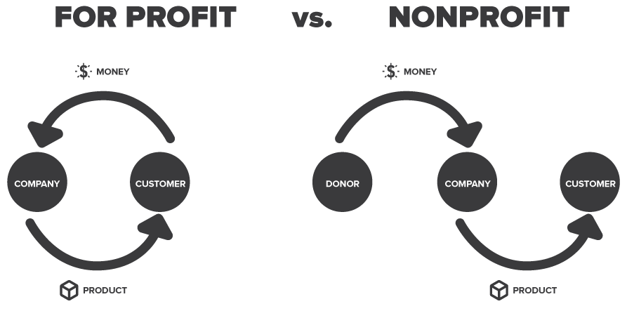 not for profit business plan model