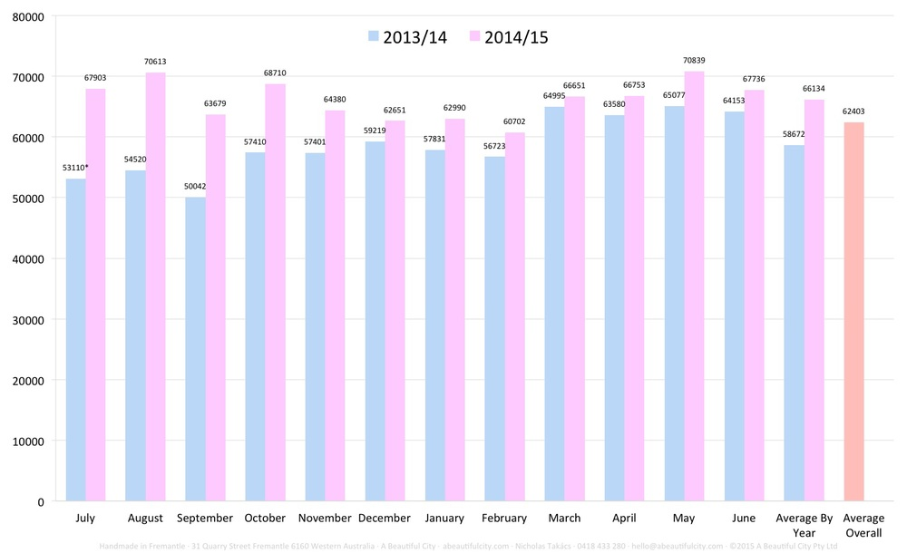 12.72% increase yoy, proved over 12 months. Click to view.